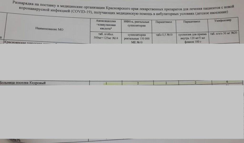 Разнарядка на поставку в медицинские организации Красноярского края лекарственных препаратов для лечения пациентов с новой коронавирусной инфкцией